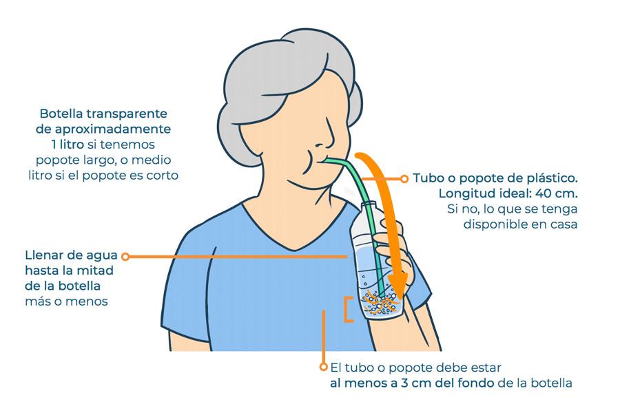Ejercicios de soplar de manera sostenida con ayuda de una botella con presión positiva al exhalar.