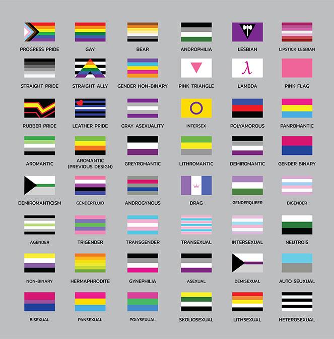 Banderas de identidad sexual